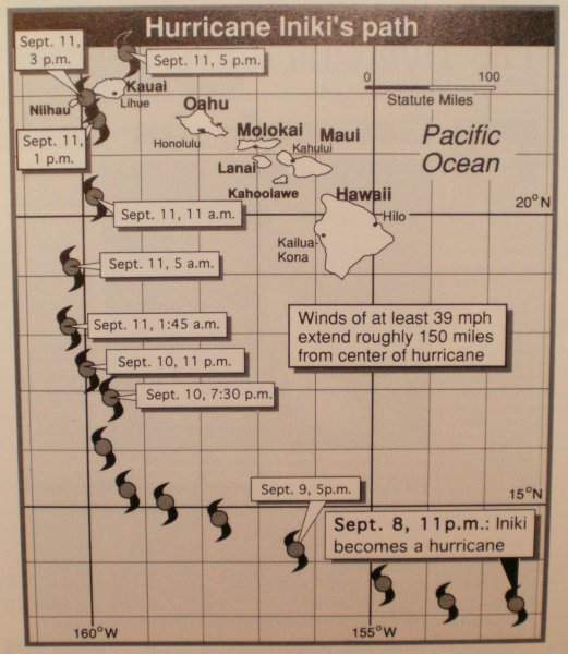 Map showing hurricane Iniki curving towards Kauai in 1992